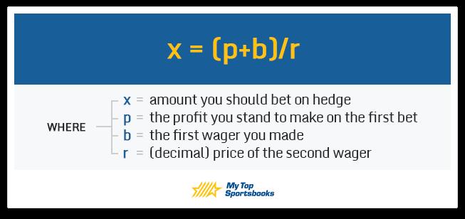 hedging bets equation