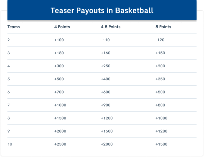 Sports parlay betting calculator horse free tpc 2021 betting odds
