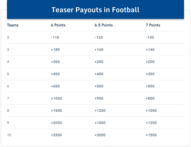 Parlay Betting Teasers Round Robin And More Multiple Bets