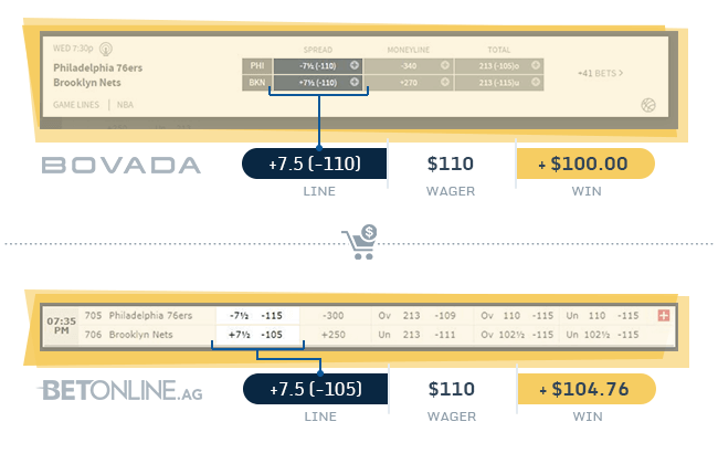 line shopping odds comparison
