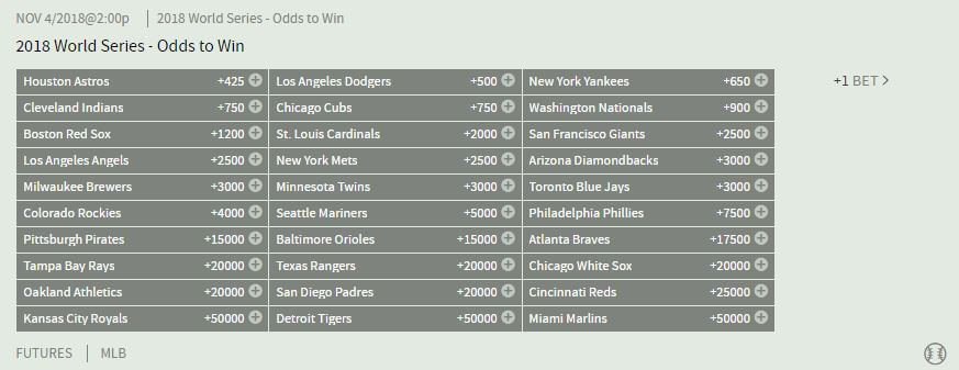 Bovada's World Series futures