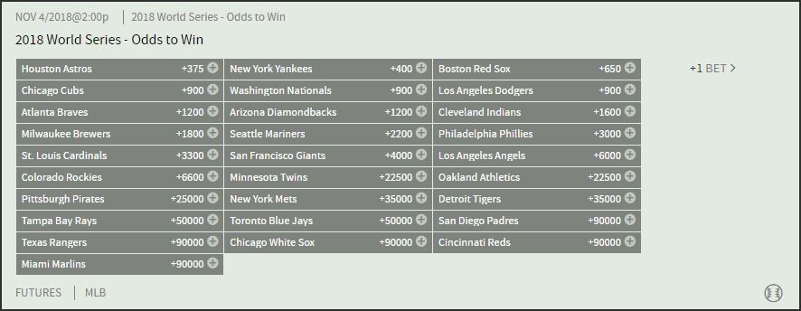 Bovada.lv's 2018 World Series futures as of June 28, 2018.