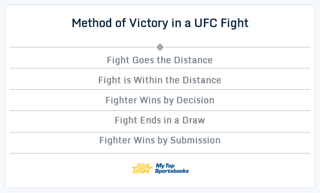 five methods of victory in a ufc fight table