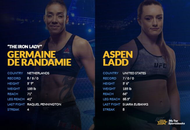 Aspen Ladd is favored to come out on top of her UFC Fight Night 155 bout.