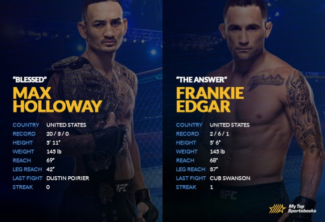 Holloway vs Edgar UFC Betting Preview
