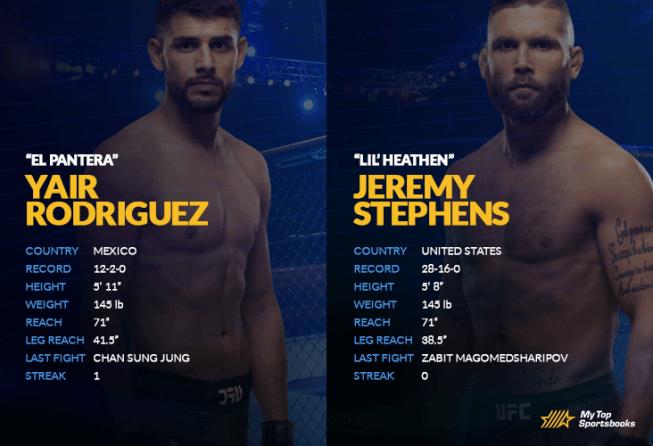 Rodriguez vs Stephens head-to-head comparison