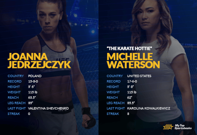 Jedrzejczyk vs Waterson UFC Betting Preview