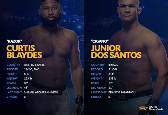 Blaydes vs Dos Santos matchup image