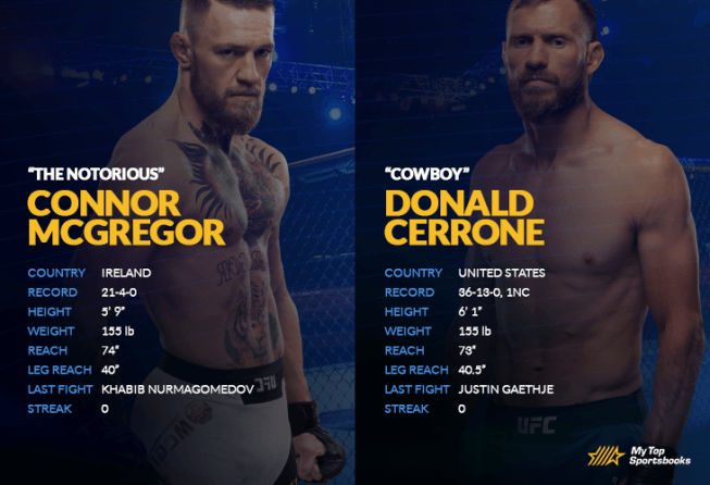 McGregor vs Cerrone