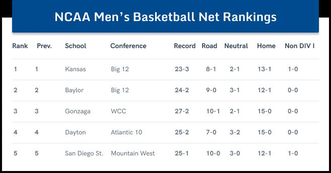 NCAA Mens Basketball Rankings table