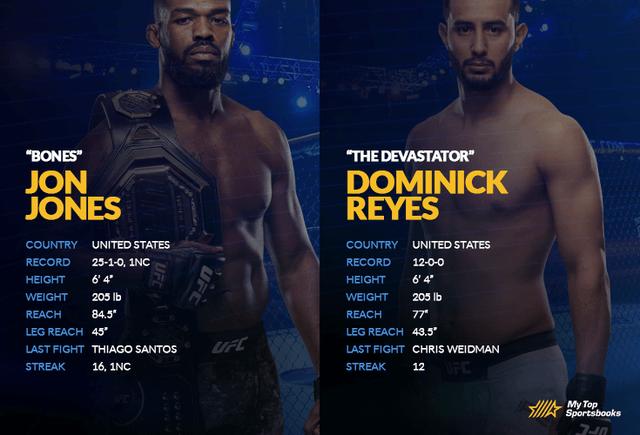 Jones vs Reyes head-to-head image