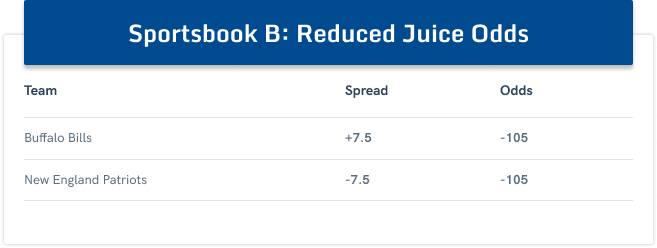 sportsbook b reduced juice
