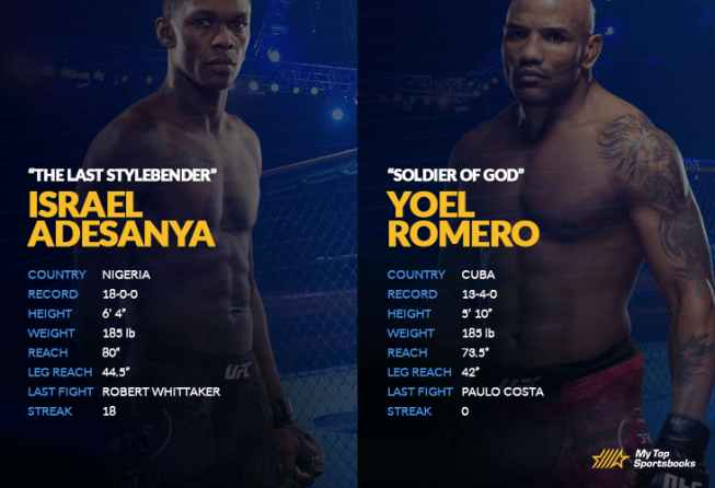 Adesanya vs Romero