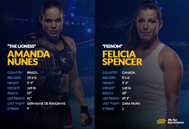 Nunes vs Spencer H2H image