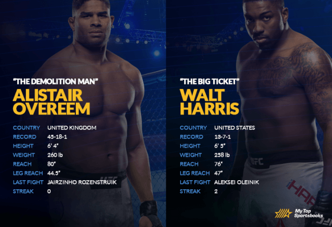 Overeem vs Harris H2H image