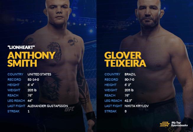 Smith vs Teixeira H2H image