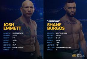 Josh Emmett vs Shane Burgos H2H image