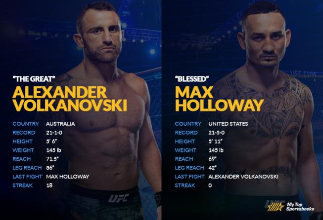 Alexander Volkanovski vs Max Holloway matchup image