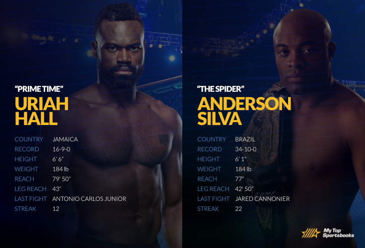 Betting odds ufc 184 best automated betting bots