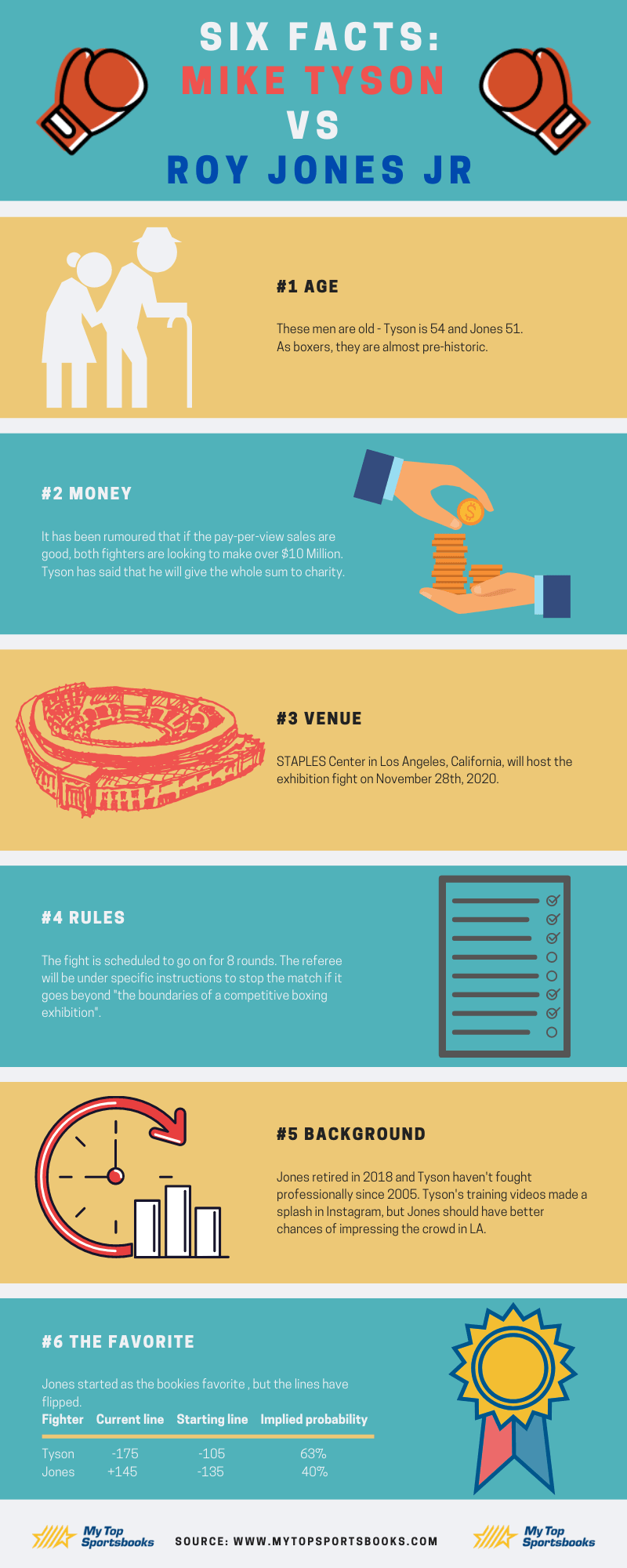 Infographic - Tyson vs Jones jr facts