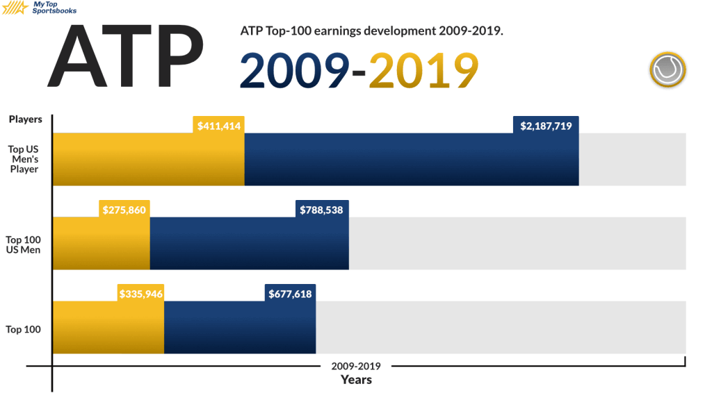 Gender Pay Gap ATP wage difference between the years