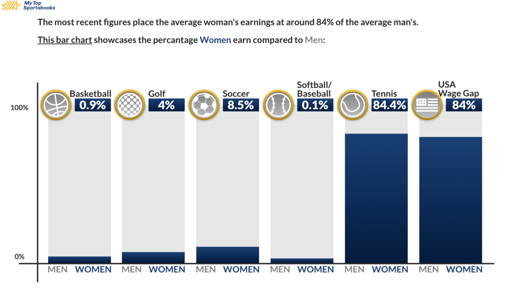 Gender Pay Gap Bar Chart wage difference