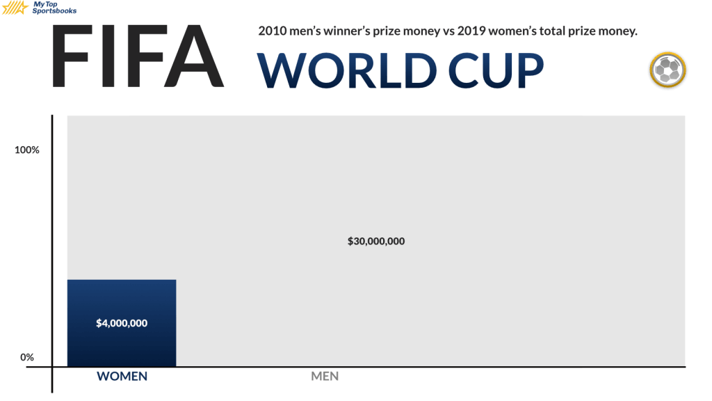 Gender Pay Gap FIFA cup winnder wage difference