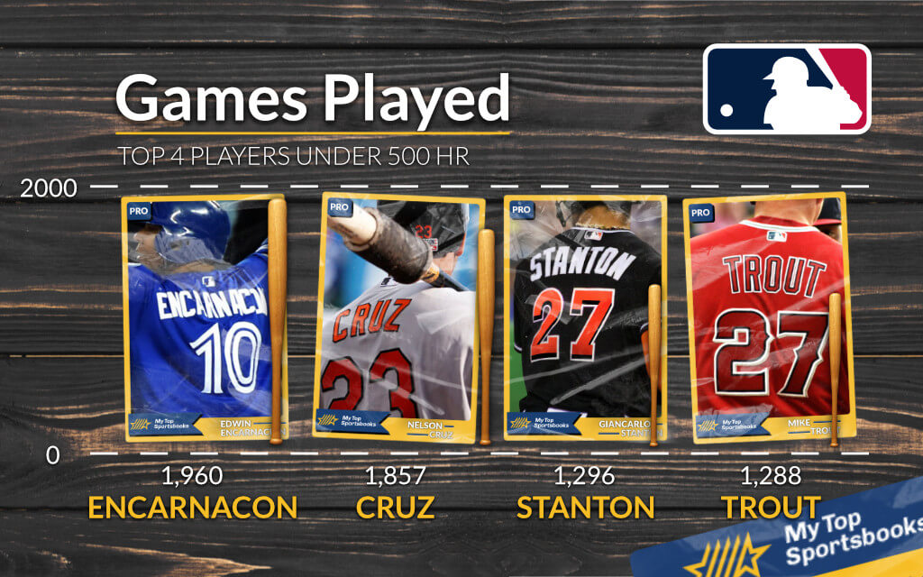 MLB - Race to 500 Home Runs - Who's Next? Games played by top 4 players