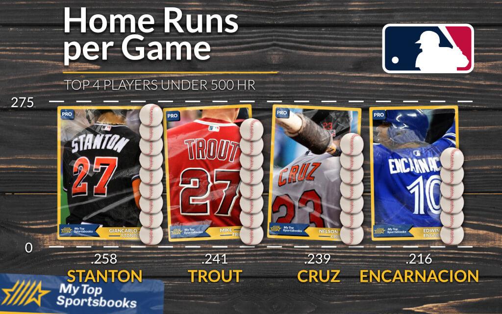 MLB - Race to 500 Home Runs - Who's Next? Home runs per game top 4 players