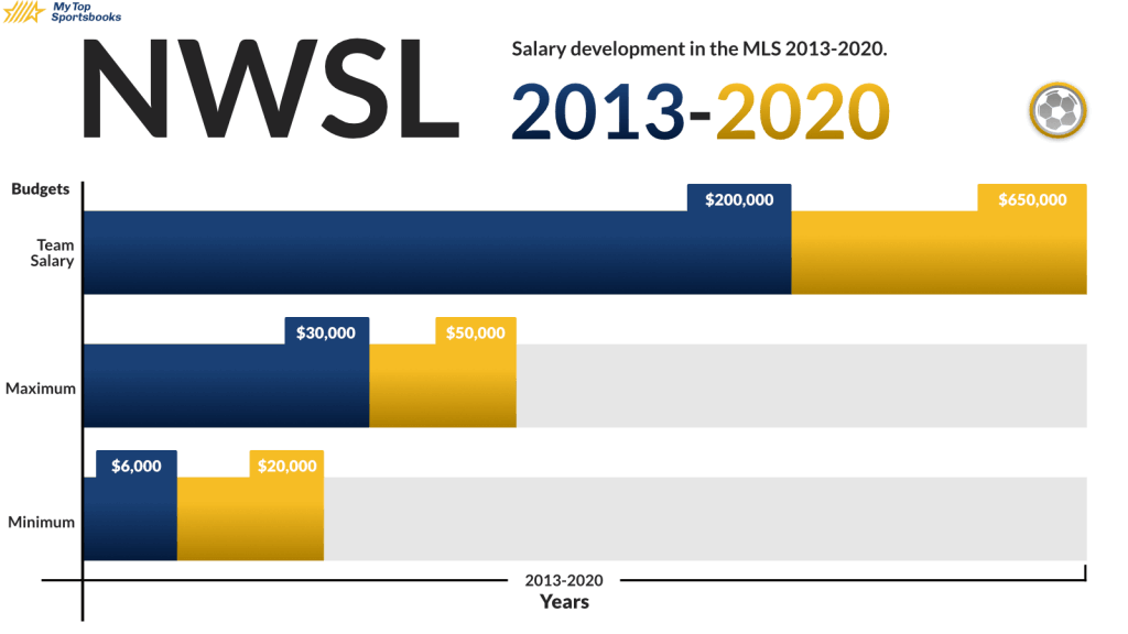 Gender Pay Gap NWSL wage gap between the years