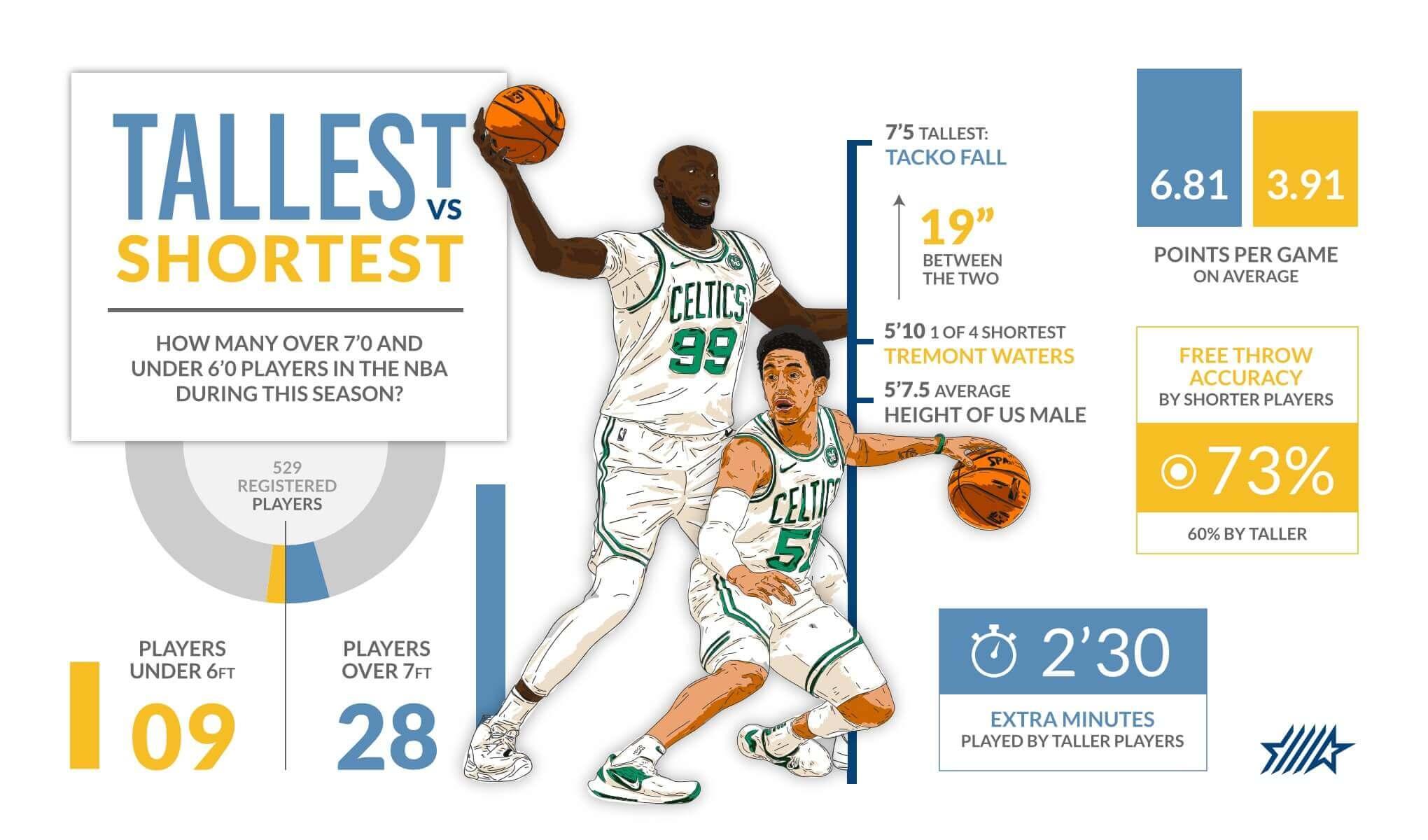 Infographic Tall vs Short NBA players