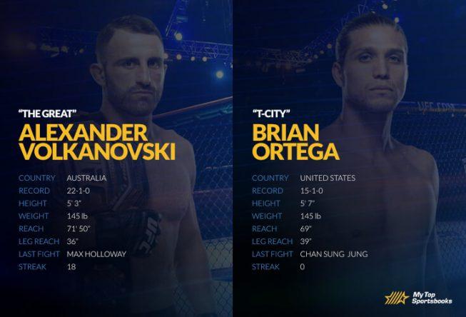 UFC 260 alexander vs brian