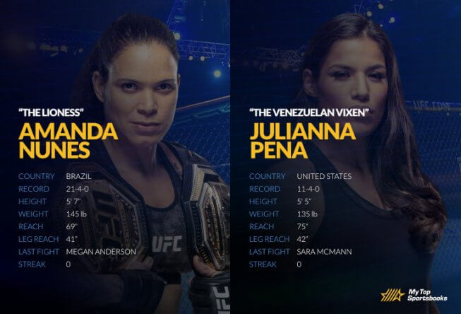 UFC 265: Nunes vs. Pena Betting Odds & Picks