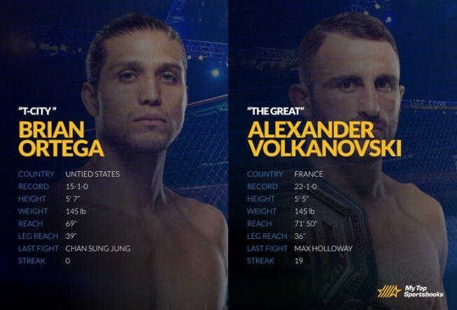 UFC 266: Volkanovski vs. Ortega Betting Odds & Picks