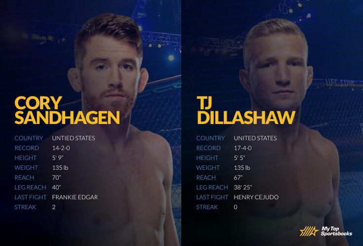 UFC Vegas 32: Sandhagen vs. Dillashaw Betting Odds & Picks