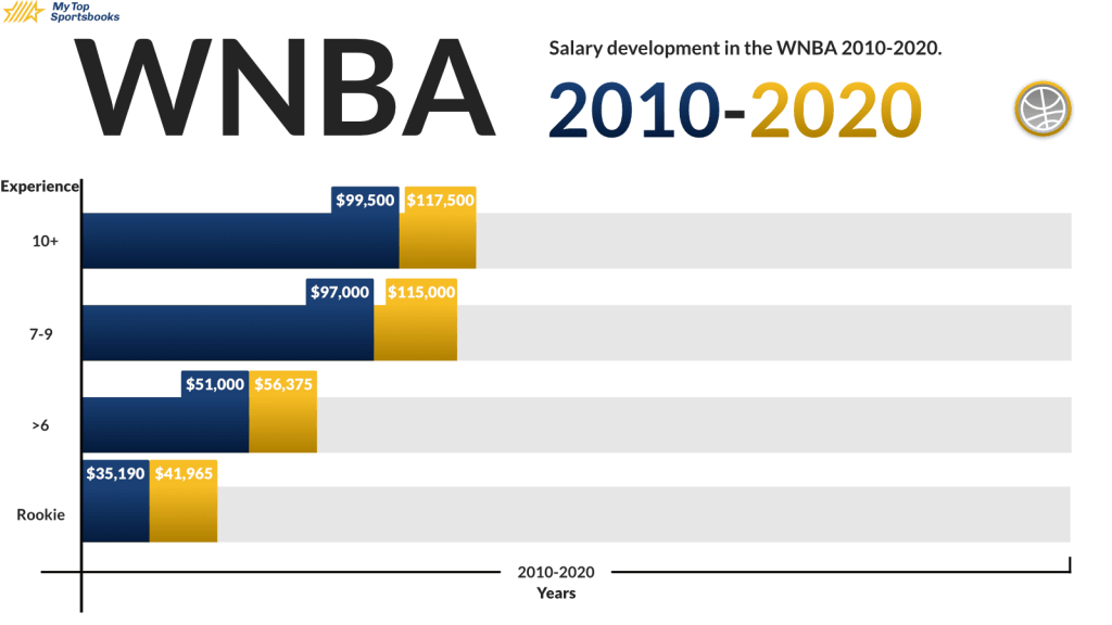 Gender Pay Gap WNBA wage difference