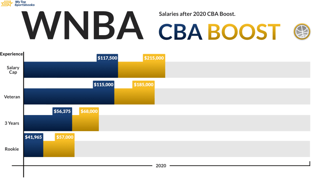 Gender Pay Gap WNBA CBA boost wage difference