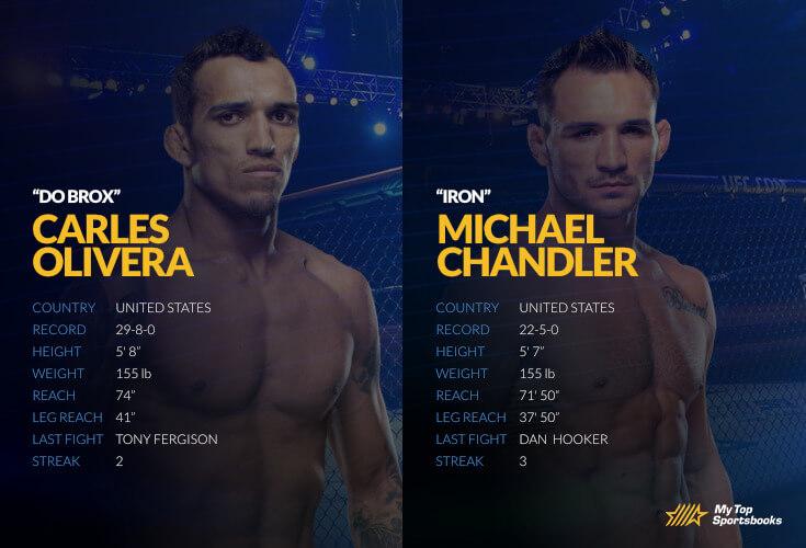 ufc olivera vs chandler betting odds