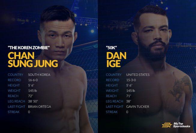 sung jung vs ige ufc 29 picks