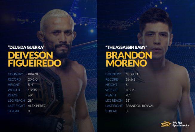 ufc 263 Figueredo vs. Moreno